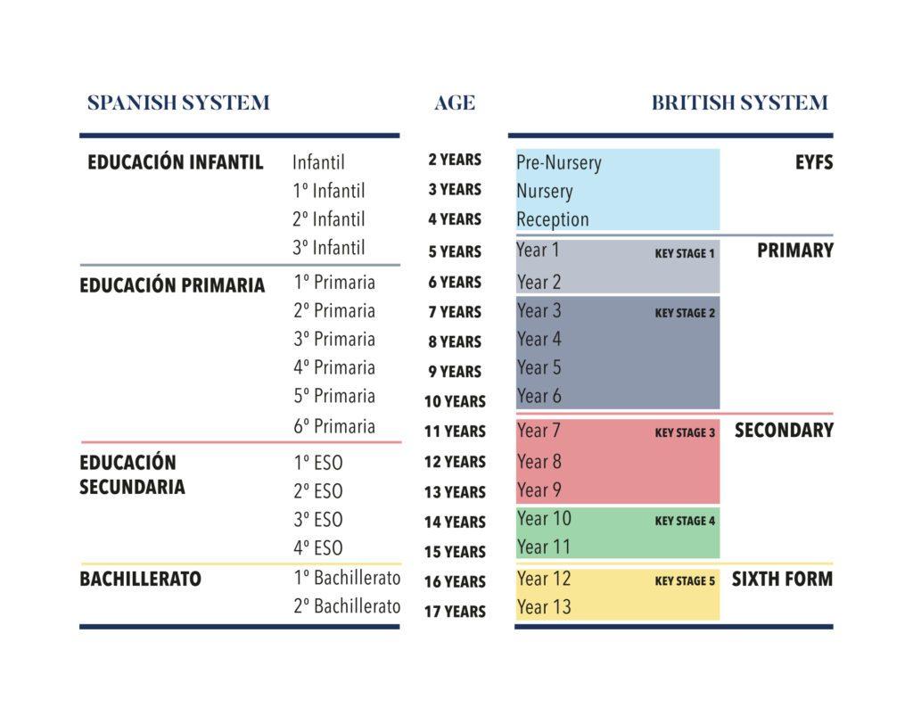 Tabla equivalencia sistema educativo británico y español